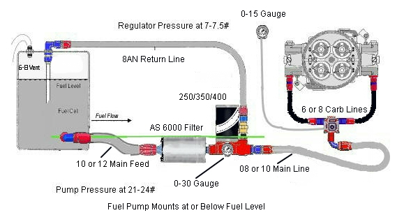 Complete Fuel System Kits For Race Cars Or Big Power Manual Guide